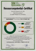 Produktpotential_Südöl